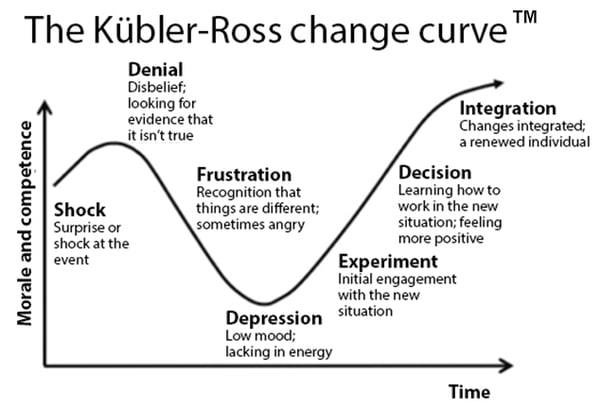Kübler-Ross-Change-Curve-5