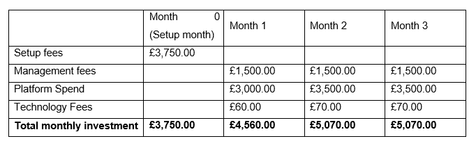 PPC campaign costs table