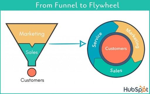 funnel-vs-flywheel-1024x647
